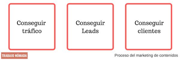 proceso de hacer marketing de contenidos web